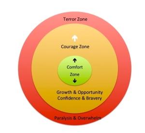 CourageZoneGraphic